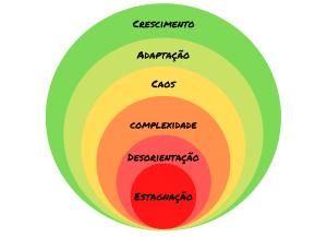 Os 6 ciclos de crescimento